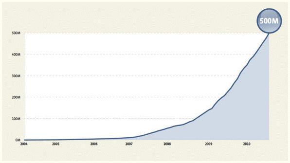 Facebook最初6年的用户人数增长曲线。2010年,月度用户人数达到5亿。