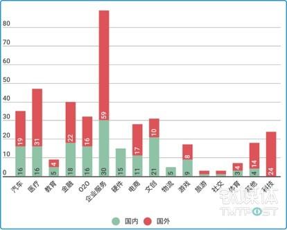 全球过亿元级别融资领域分布