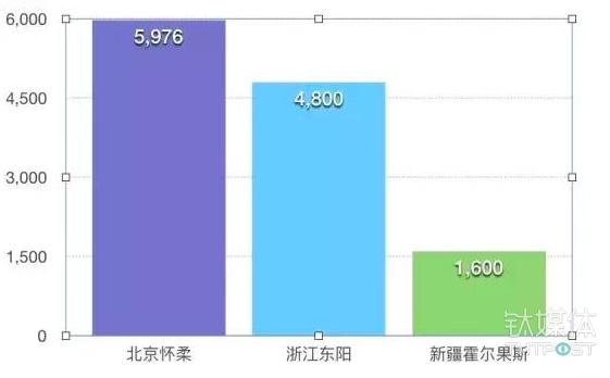 三地文化类企业注册数量比较。《等深线》记者 周远征 制图
