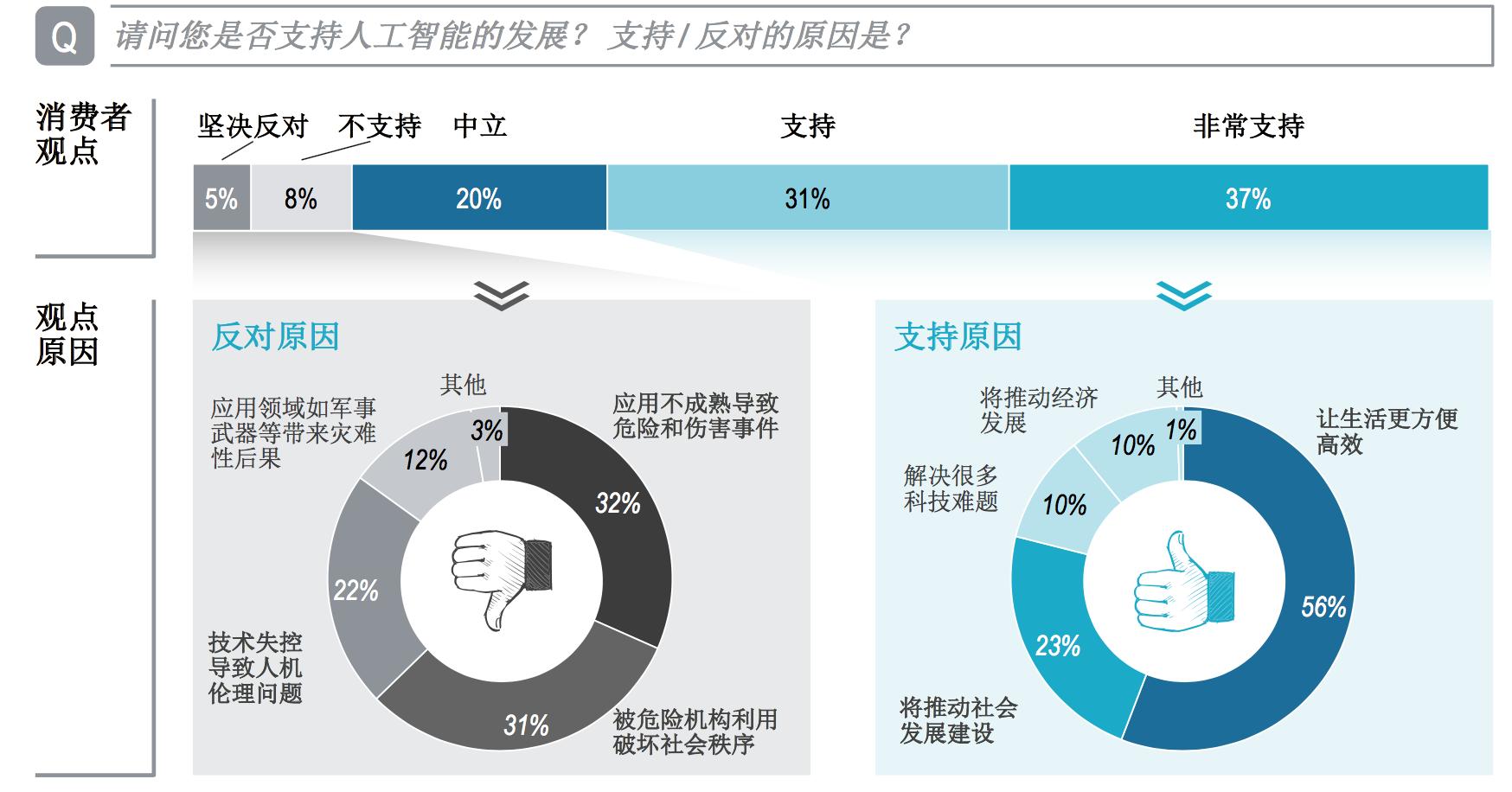 消费者对于人工智能的态度,图表来自《《中国汽车行业人工智能应用报告》