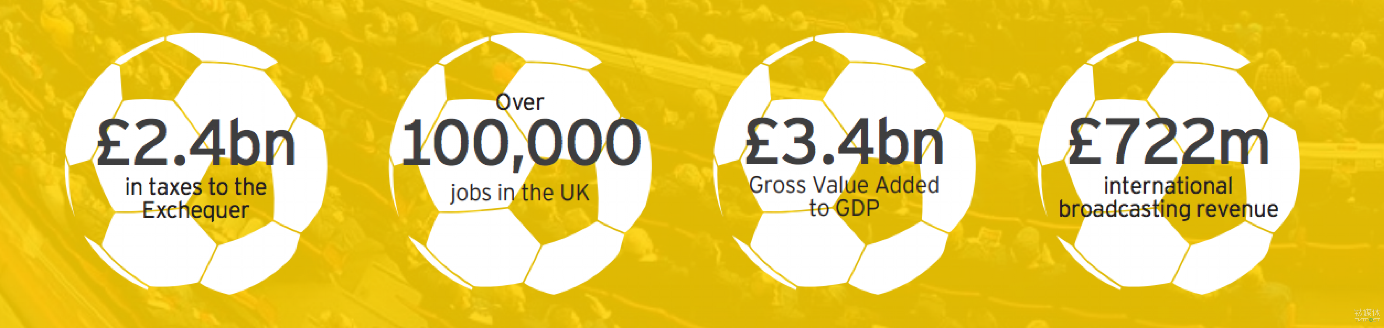 2013~2014赛季英超联赛创造了极大的经济效益 来源:安永