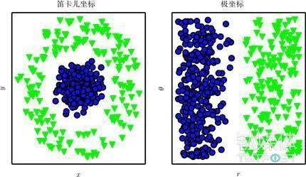 假设我们想在散点图中画一条线来分隔两类数据。在左图中,我们使用笛卡儿坐标表示数据,这个任务是不可能的。在右图中,我们用极坐标表示数据,可以用垂直线简单地解决这个任务 (与 David Warde-Farley 合作绘制此图)