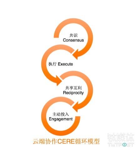 【钛坦白】明道王俊平:云端协作下90后员工的管理