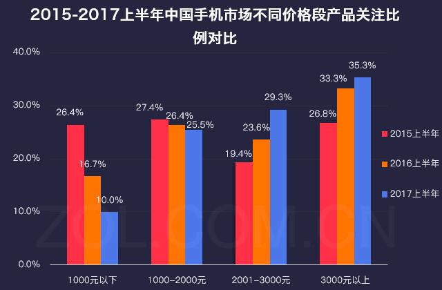 图2: 中关村在线:《手机行业2017年半年度产业发展报告》