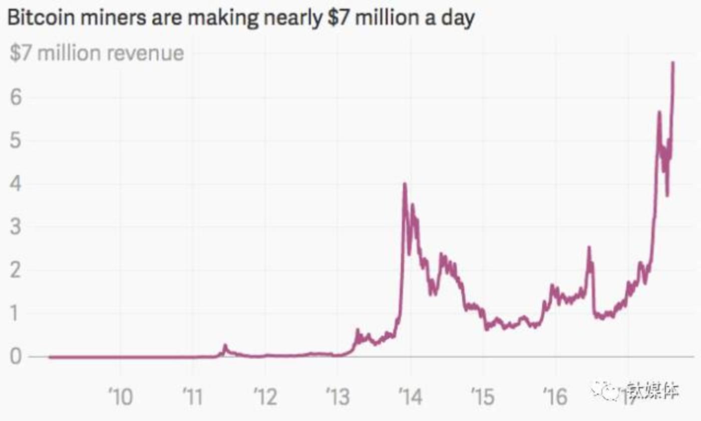 比特币矿工们每天创造近七百万美元的价值