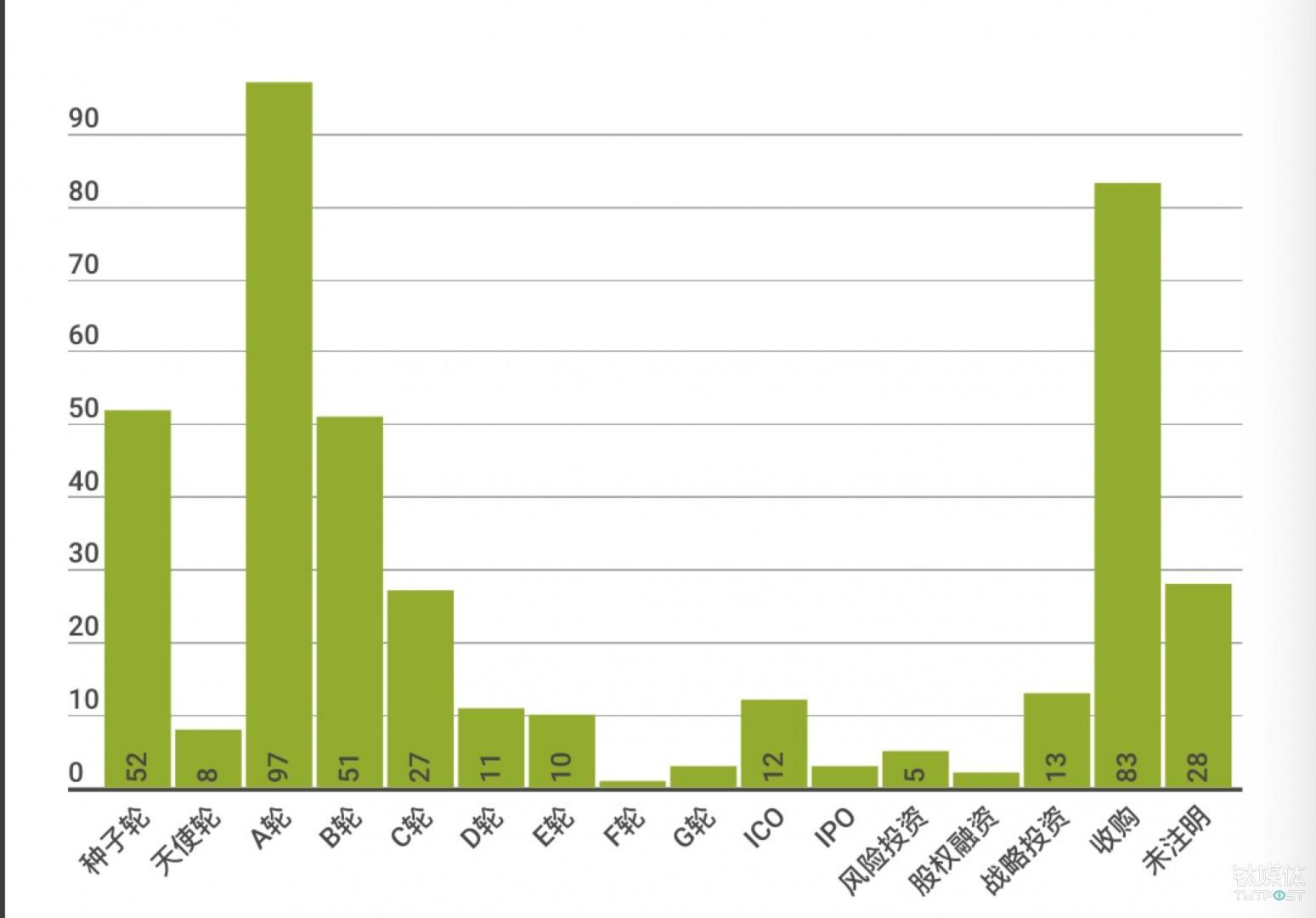 6、7月国外融资轮次分布