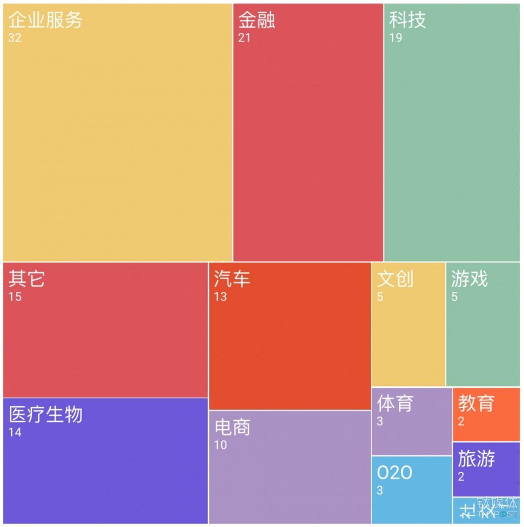 国外过亿元级别融资领域分布