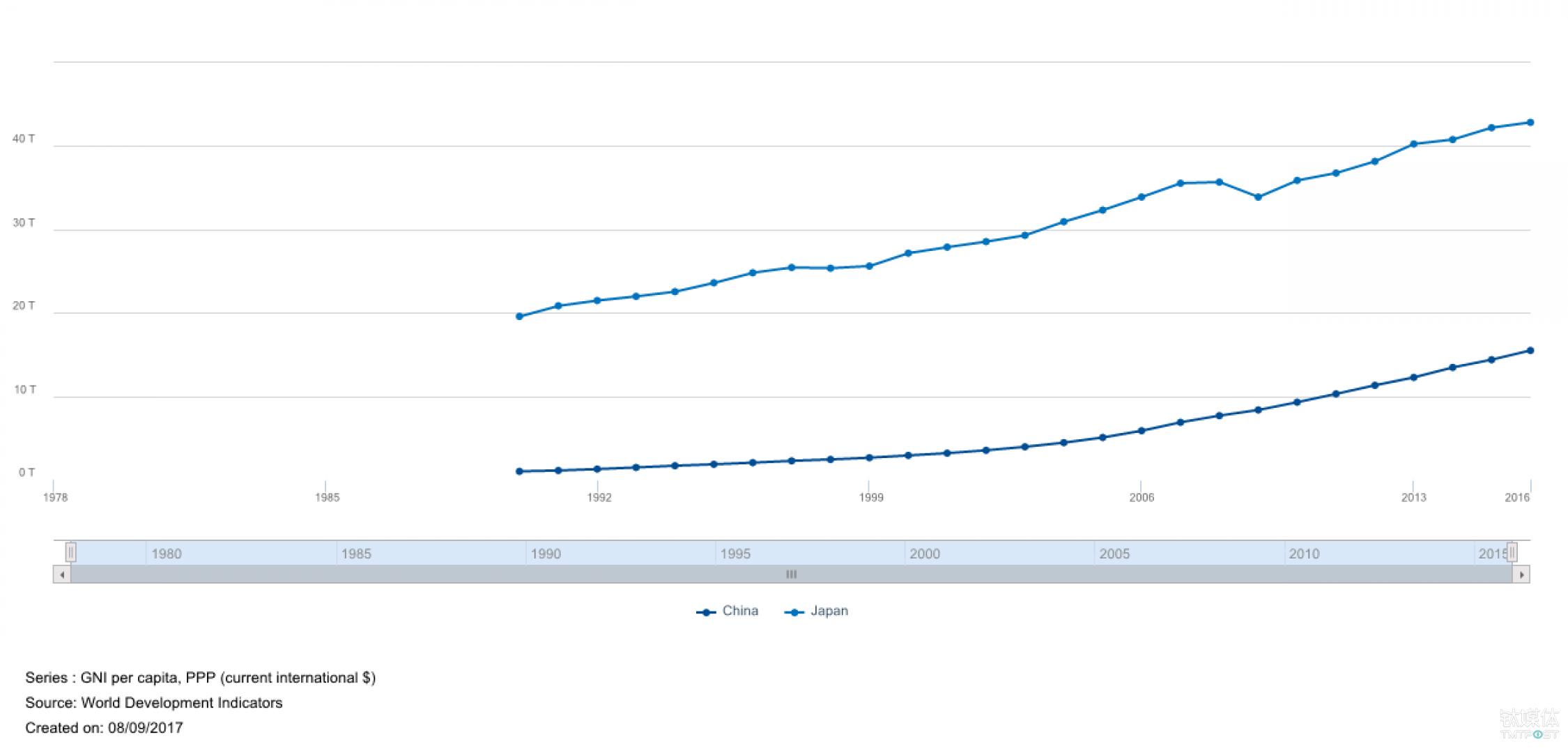 中国和日本自1990年到2016年的人均国民收入对比 来源:世界银行