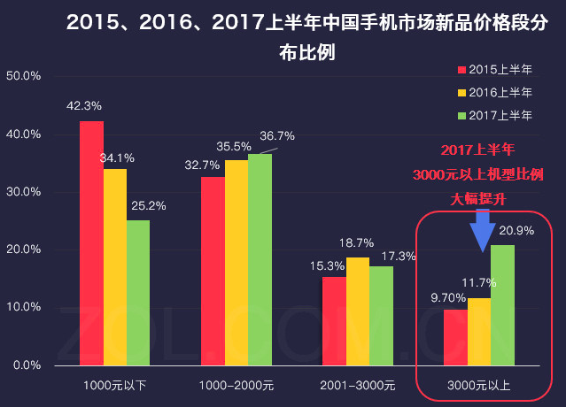 图1: 中关村在线《手机行业2017年半年度产业发展报告》