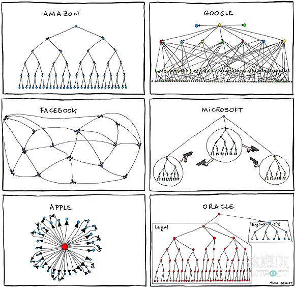 一副流传颇广的代表不同科技企业企业文化的漫画