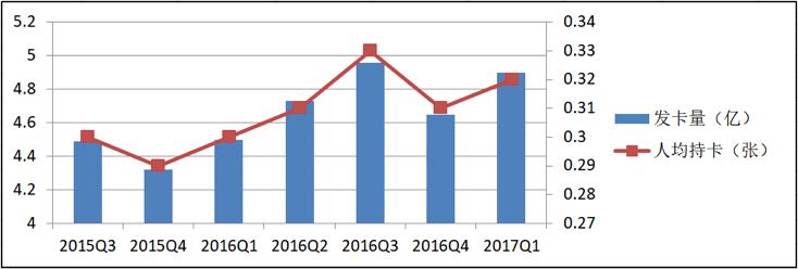 图:信用卡发卡状况(数据来源:央行发布整理)