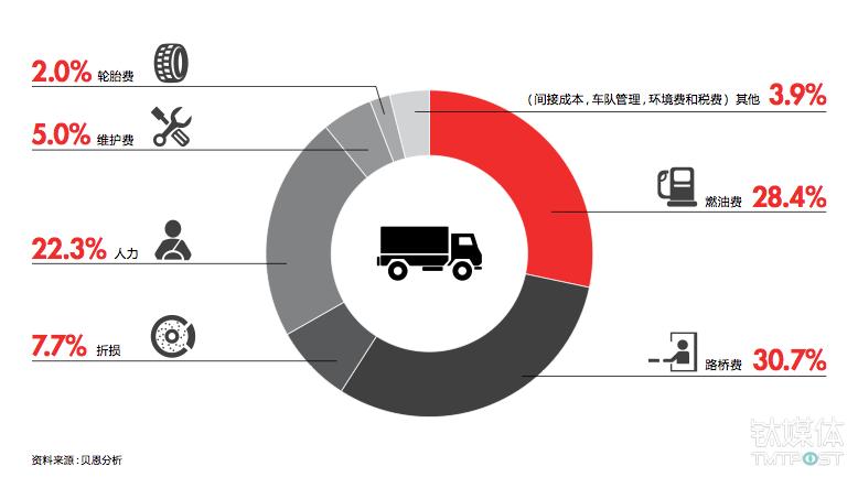 油耗是汽车运输中最大的成本组成部分之一