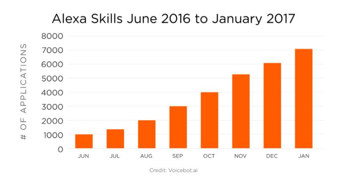 数据来源于vioce lab