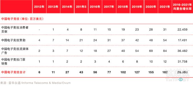 普华永道2016年-2021年中国娱乐及媒体市场展望