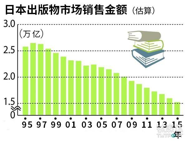 (图1注:自90年代至今,日本出版行业情形不断恶化)
