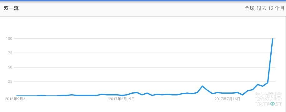 """""""双一流""""在谷歌趋势中的变化"""