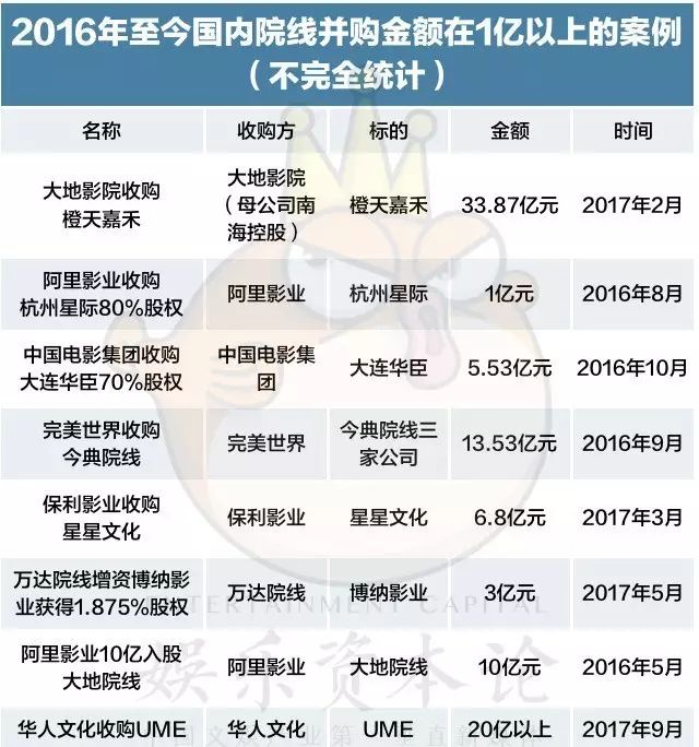 横店、金逸顺利IPO,华人文化收购UME,谁是影院投资的背后金主?