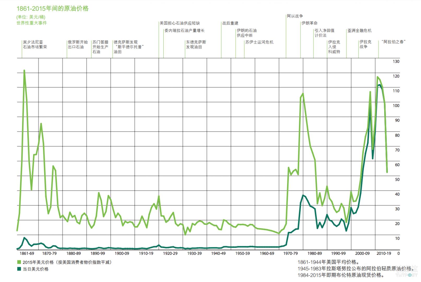 1861-2015年间的原油价格变化趋势 来源:《BP世界能源统计年鉴》2016版