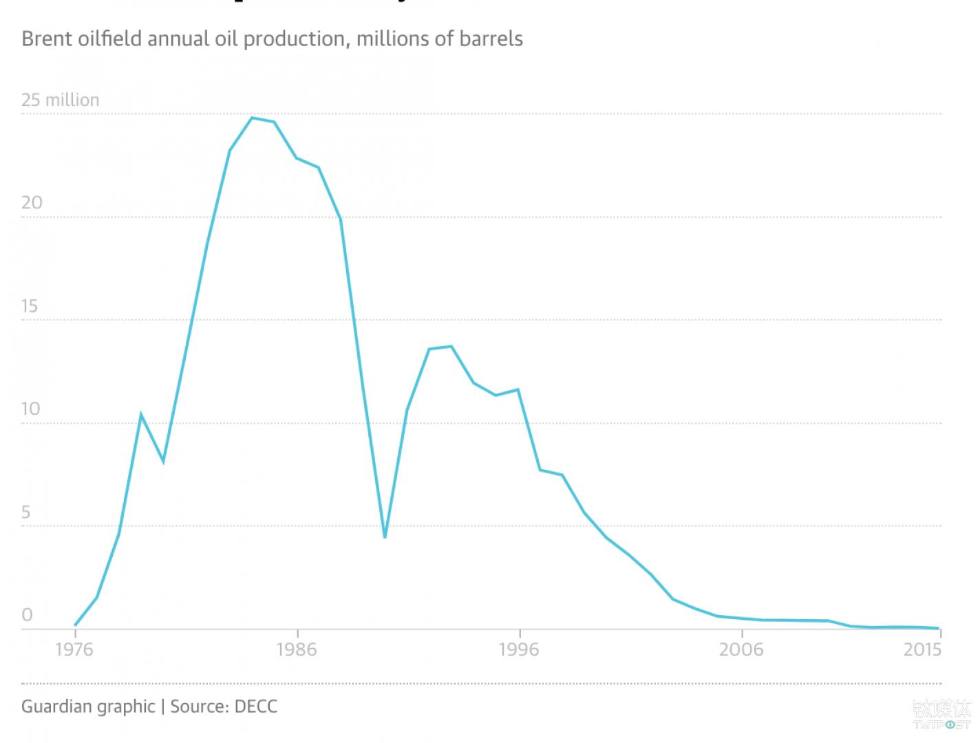 布伦特油田产量在80年代之后持续下滑 来源:《卫报》