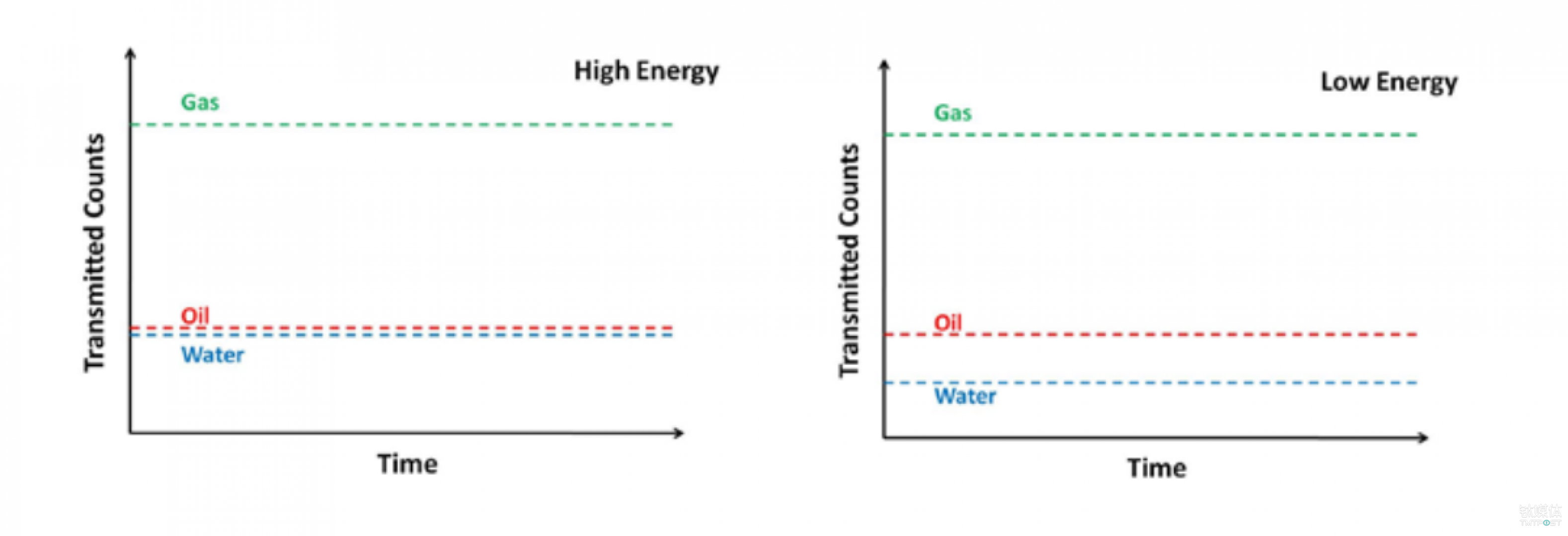 利用双能伽马射线吸收方法测量多相流量的原理 来源:TUV NEL