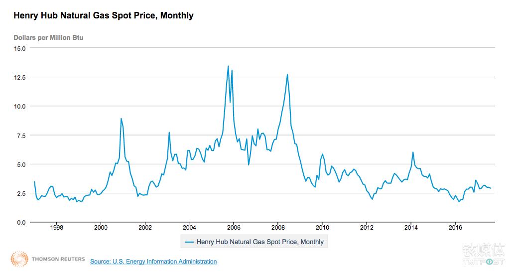 1997年至今的美国天然气价格变化趋势 来源:美国能源信息署