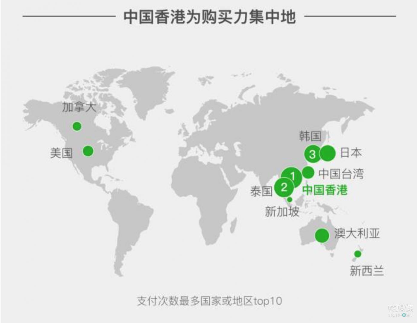 根据微信支付统计,支付次数最多的国家或地区前三名依次为:中国香港、泰国及日本。