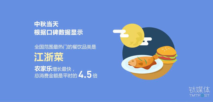 """根据口碑数据显示,中秋节当天国内最热门的餐饮消费为""""江浙菜""""。"""