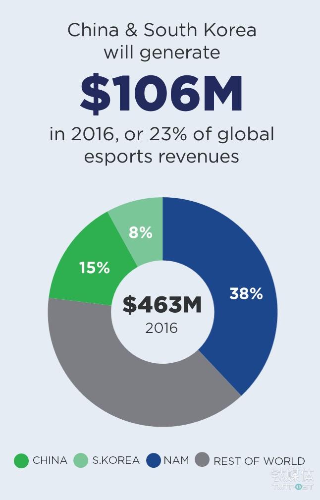 2016年全球电竞市场规模 来源:newzoo