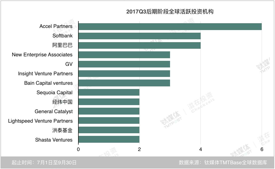 从近两个季度来看,Accel Partners 正逐步在后期阶段加大力度,而软银依然保持着投资后期项目的策略;阿里巴巴在本季度成为后期阶段最为活跃的国内机构,没有出现腾讯的原因在于,腾讯在这一季度多为战略投资;和前两个季度相比,后期阶段中,出现了越来越多的中国资本,洪泰基金不仅在早期阶段较为活跃,在后期阶段中也参与投资了两笔。