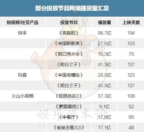 其中,《极限挑战3》尽管遭遇了停播风波,但累计播放量依然高达37.3亿;而《中国新歌声2》虽然被网友吐槽不知10月8日是它的总决赛,且造星能力渐颓,冠军扎西平措粉丝数量仅有5万多人,但网络播放量依然累计27.5亿,相比新综艺,实力尚在。
