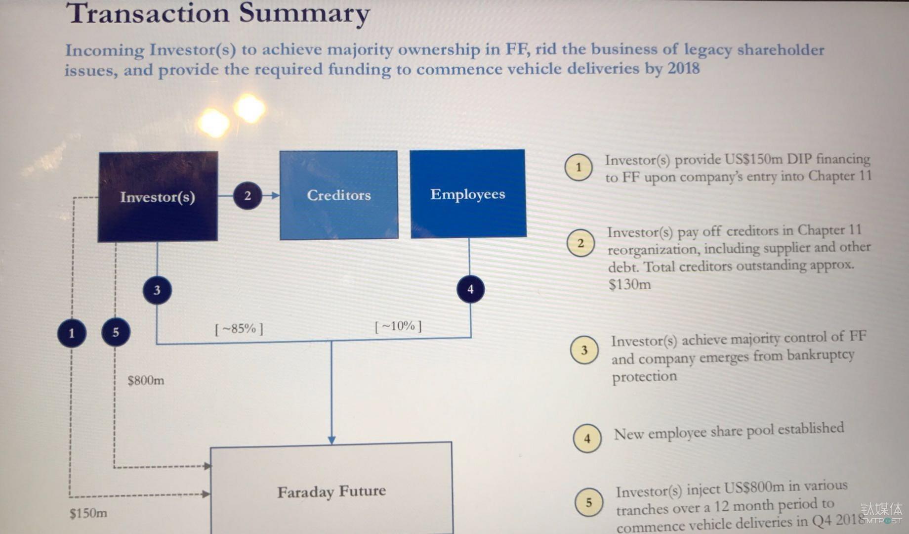 FF融资计划书,介绍最终股权比例,贾跃亭套现离场