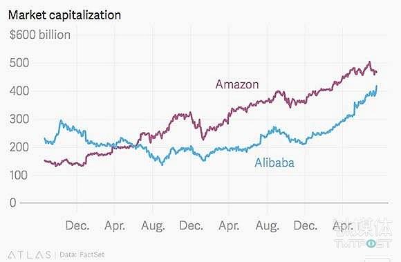 亚马逊和阿里巴巴市值整体走向
