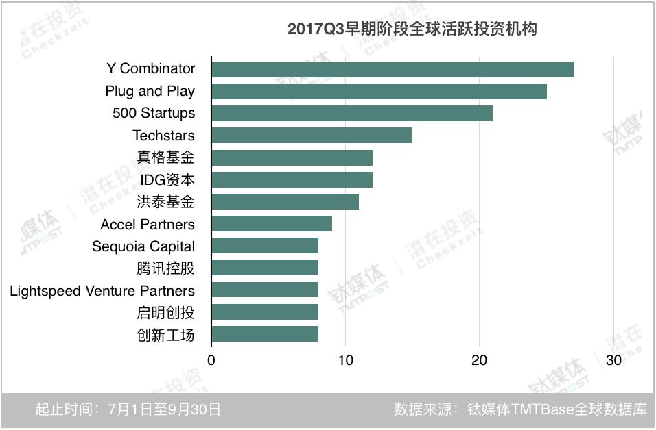 在早期阶段,全球前十三名活跃机构中,中国机构出现了六家。最活跃的Y Combinator、Plug and Play、500 Startups、Techstars,全部为孵化器,多关注企业服务、医疗、金融等领域的早期项目;真格基金延续了前两个季度的活跃,依然以早期阶段投资为主;值得关注的是,前两个季度中,活跃在早期阶段的经纬中国在第三季度中将重点放在了中期阶段的项目。