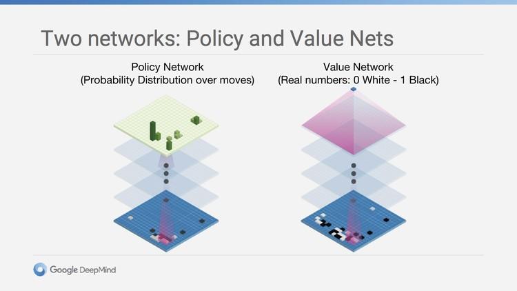 在击败了柯洁的阿尔法狗大师版本中,应用了整整40层的策略网络/价值网络,前者用于确定当前局面,预测下一步行动,价值网络则用来判断执黑执白两方的胜率。另外,还要加入快速走子系统,以在稍微牺牲走棋质量的前提下,极高的提升运算速度。最后,再用蒙特卡罗树搜索算法把以上三者连接起来。