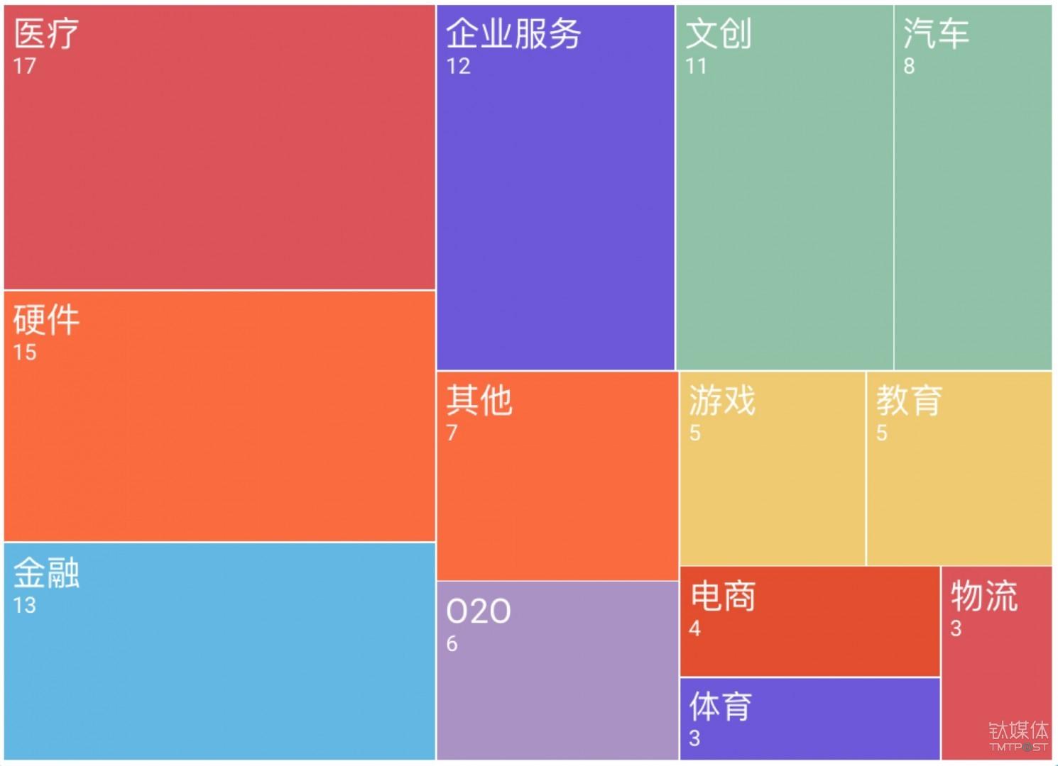 9月国内过亿元融资事件领域分布