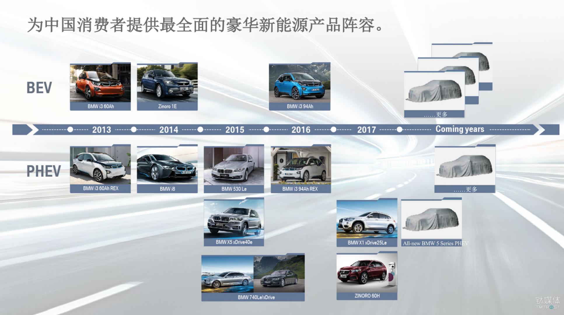 BMW新能源产品矩阵