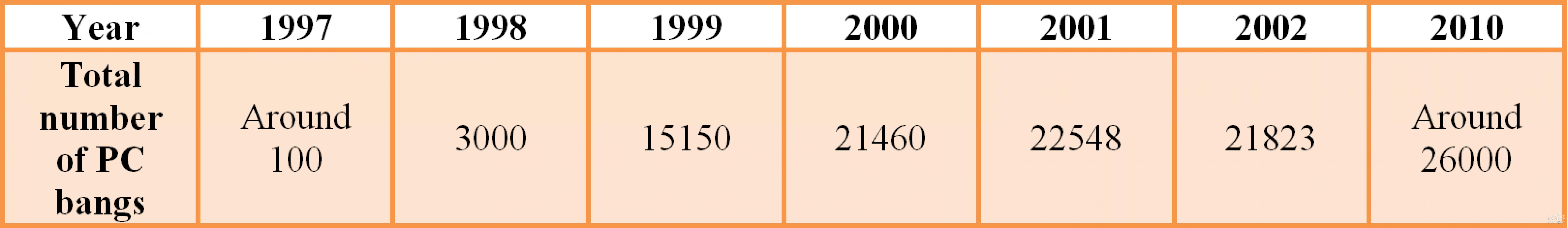 PC 房在韩国的增长变化