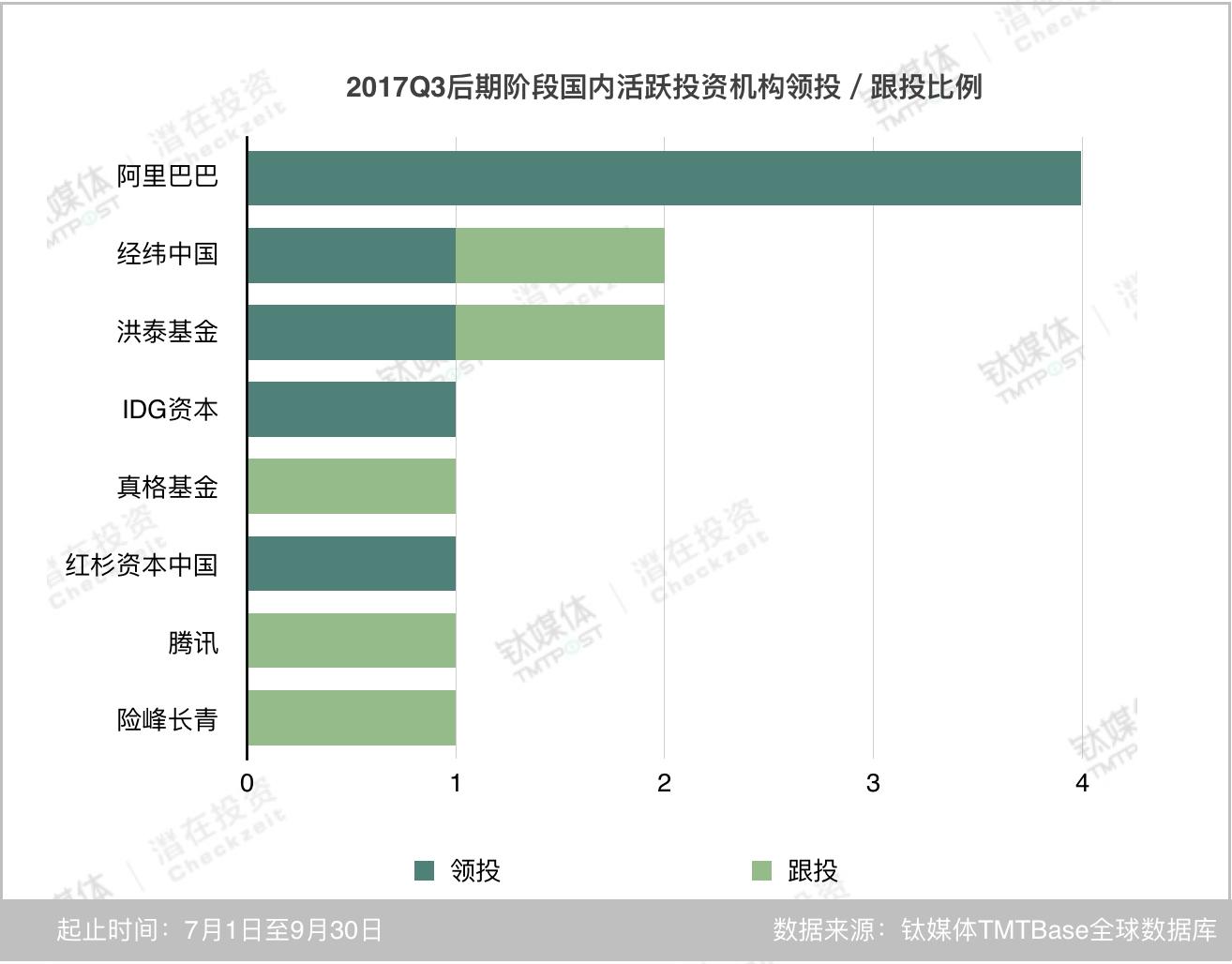 10月16日,百度宣布将百度福州研发中心的相关业务陆续迁移至北京,这一举措被解读为19亿美元收购91无线的黯然收场。相比于百度,阿里巴巴和腾讯在近几年通过投资进行快速布局,而且多为领投掌握更多话语权。