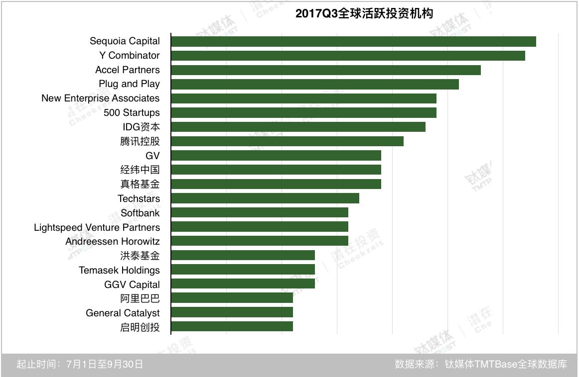 作为早期项目孵化器,Y Combinator在第三季度将重点瞄向了企业服务、汽车交通等领域,多为早期阶段;国内有七家机构在全球表现活跃,如果和前两个季度进行对比,会有一个有趣的发现,腾讯和经纬中国一直在2017年三个季度中保持活跃,真格基金、洪泰基金、阿里巴巴和启明创投在第三季度跻身全球活跃榜单。