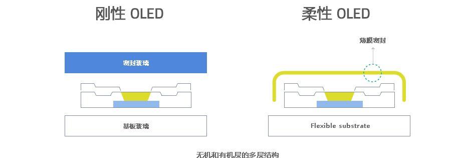 京东方在通稿中提到了他们采用了全新的柔性封装技术,虽然没提到具体技术,但我们猜想,应该也是利用真空蒸镀等等方式进行或单层或多层的薄膜封装。