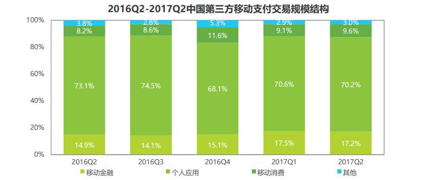据艾瑞咨询发布的《2017年Q2中国第三方支付季度数据发布研究报告》显示,2017年Q2第三方移动支付交易规模结构中,移动金融占比17.2%,个人应用占比70.2%,移动消费占比9.6%。其中,个人应用类增速放缓,而移动消费Q2交易规模占比上升,交易规模亦呈现较高增速。