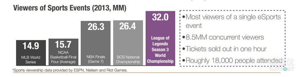 《英雄联盟》S3和其他竞技运动收视量比较 来源:USA TODAY