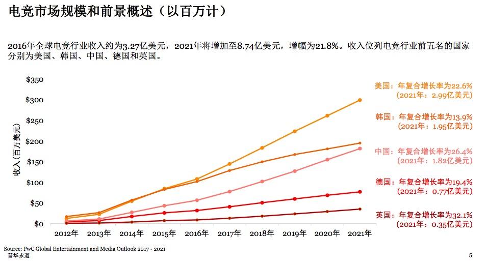 电竞市场规模和前景,来源:普华永道《电竞――为中国及全球开拓新视野》