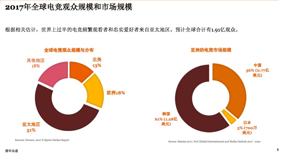 2017年全球电竞观众规模和市场规模,来源:普华永道《电竞――为中国及全球开拓新视野》