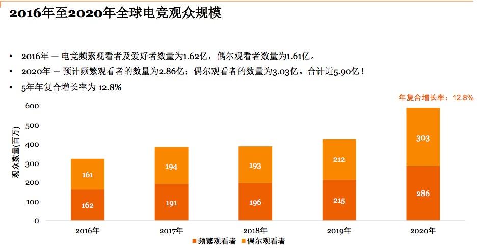 2016年至2020年全球电竞观众规模,来源:普华永道《电竞――为中国及全球开拓新视野》