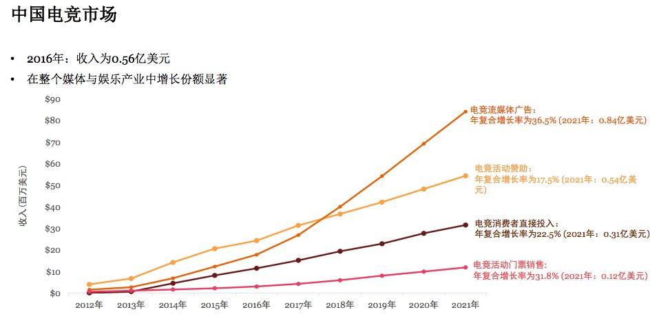 中国电竞市场收入结构,来源:普华永道《电竞――为中国及全球开拓新视野》