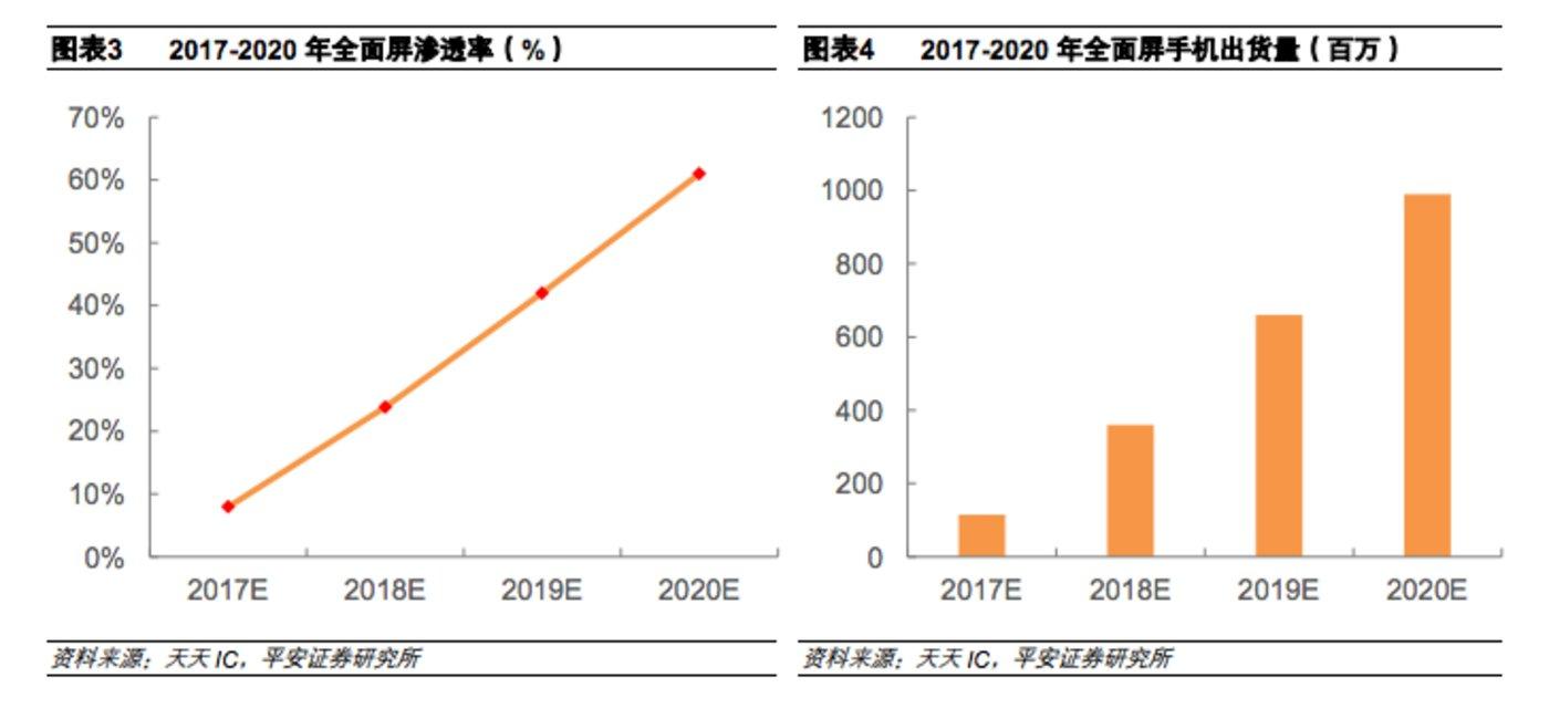 全面屏手机 2017-2022年发展趋势