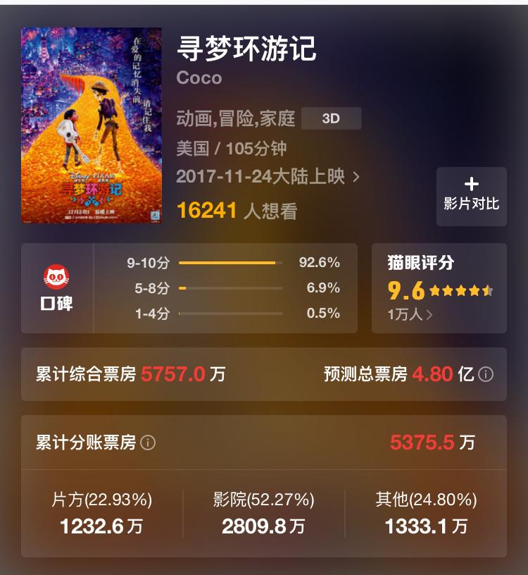 """《寻梦环游记》收获9.4分超高口碑,这能让皮克斯重返""""黄金时代""""吗?"""