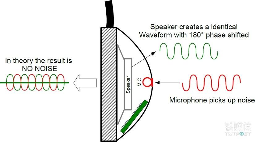 主动降噪技术原理