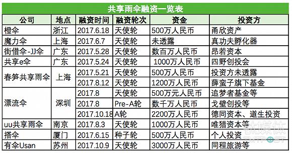 2017年获得融资的共享雨伞一览表